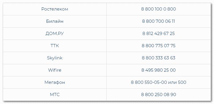 Списки номеров компаний