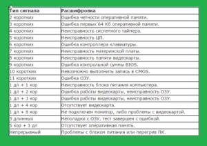 Таблица с сигналами