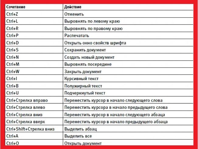 Таблица с комбинациями